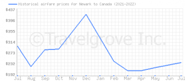 Price overview for flights from Newark to Canada