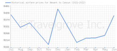 Price overview for flights from Newark to Cancun