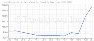 Price overview for flights from Newark to Cape Town