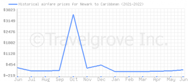 Price overview for flights from Newark to Caribbean