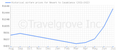 Price overview for flights from Newark to Casablanca