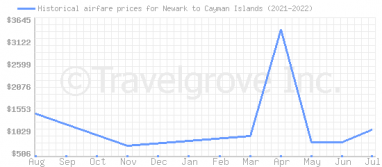 Price overview for flights from Newark to Cayman Islands