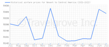 Price overview for flights from Newark to Central America