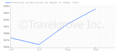 Price overview for flights from Newark to Changi
