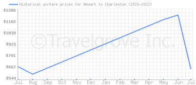 Price overview for flights from Newark to Charleston