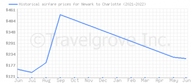 Price overview for flights from Newark to Charlotte