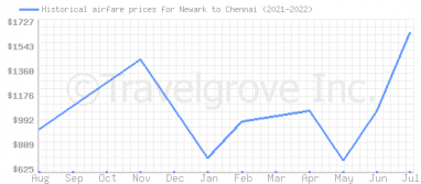 Price overview for flights from Newark to Chennai