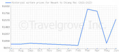 Price overview for flights from Newark to Chiang Mai