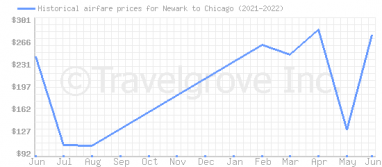 Price overview for flights from Newark to Chicago