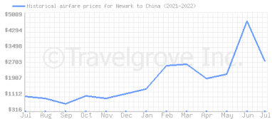 Price overview for flights from Newark to China