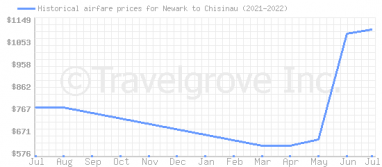 Price overview for flights from Newark to Chisinau