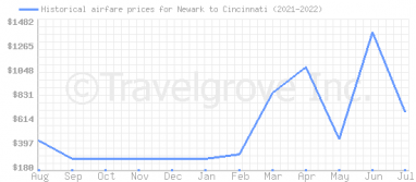Price overview for flights from Newark to Cincinnati