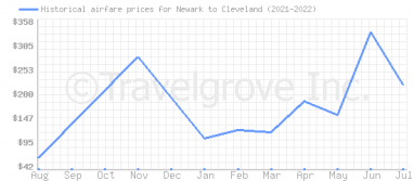 Price overview for flights from Newark to Cleveland