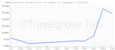 Price overview for flights from Newark to Coimbatore