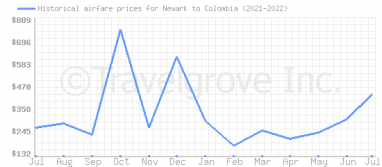 Price overview for flights from Newark to Colombia