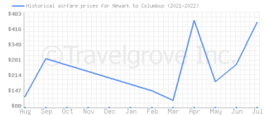 Price overview for flights from Newark to Columbus