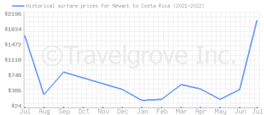 Price overview for flights from Newark to Costa Rica