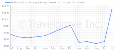 Price overview for flights from Newark to Croatia