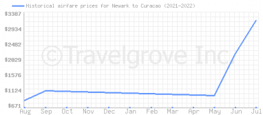 Price overview for flights from Newark to Curacao