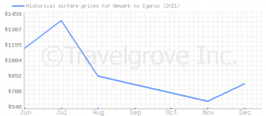 Price overview for flights from Newark to Cyprus