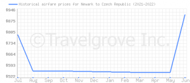 Price overview for flights from Newark to Czech Republic