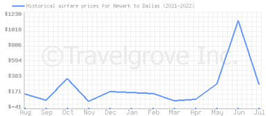 Price overview for flights from Newark to Dallas