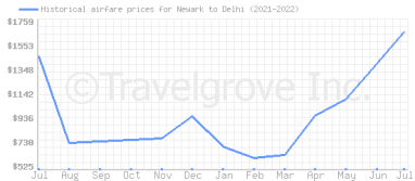 Price overview for flights from Newark to Delhi