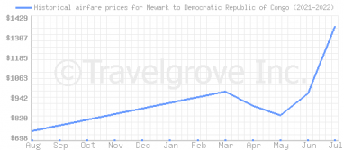 Price overview for flights from Newark to Democratic Republic of Congo