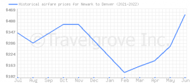 Price overview for flights from Newark to Denver