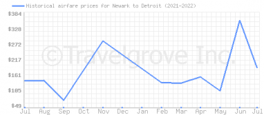 Price overview for flights from Newark to Detroit