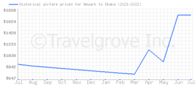 Price overview for flights from Newark to Dhaka
