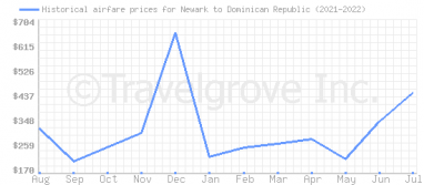 Price overview for flights from Newark to Dominican Republic