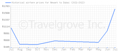 Price overview for flights from Newark to Dubai