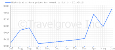 Price overview for flights from Newark to Dublin