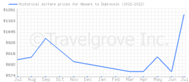 Price overview for flights from Newark to Dubrovnik