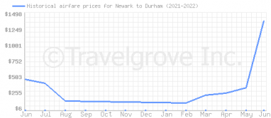 Price overview for flights from Newark to Durham