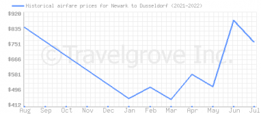 Price overview for flights from Newark to Dusseldorf