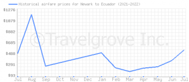 Price overview for flights from Newark to Ecuador