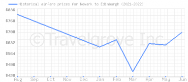 Price overview for flights from Newark to Edinburgh