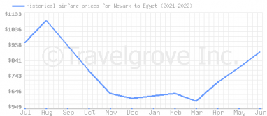 Price overview for flights from Newark to Egypt