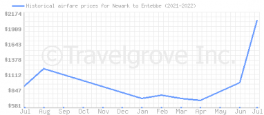 Price overview for flights from Newark to Entebbe