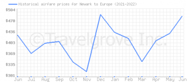 Price overview for flights from Newark to Europe