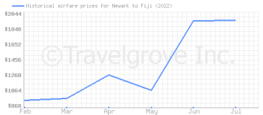 Price overview for flights from Newark to Fiji