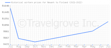 Price overview for flights from Newark to Finland
