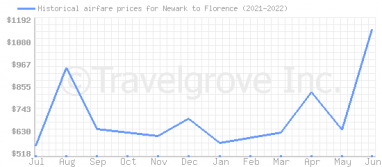 Price overview for flights from Newark to Florence