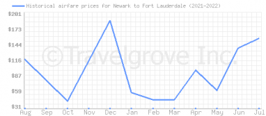 Price overview for flights from Newark to Fort Lauderdale