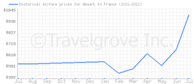 Price overview for flights from Newark to France