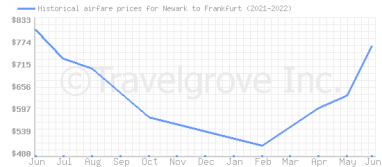 Price overview for flights from Newark to Frankfurt