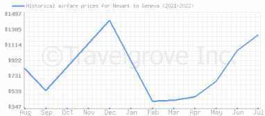 Price overview for flights from Newark to Geneva
