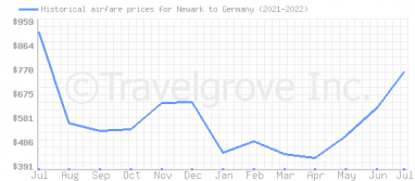 Price overview for flights from Newark to Germany